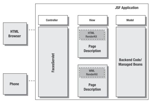MVC architecture with JSF (Model 2)
